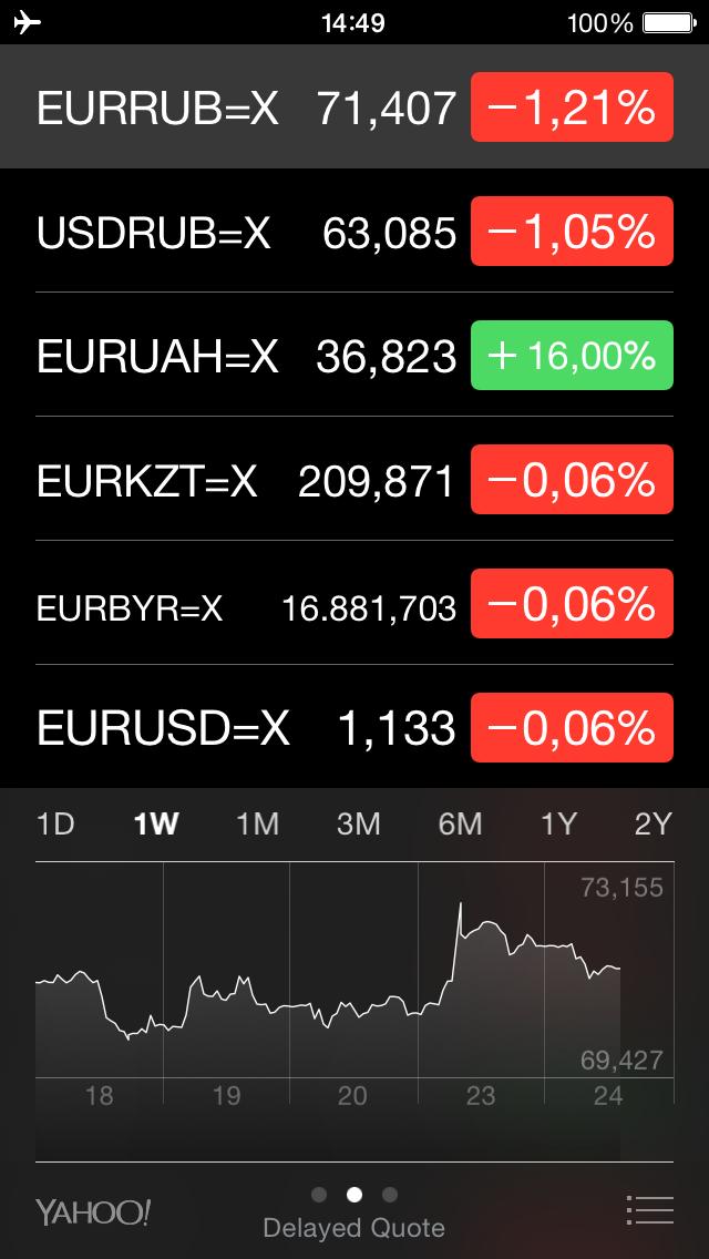 Курсы валют в iOS